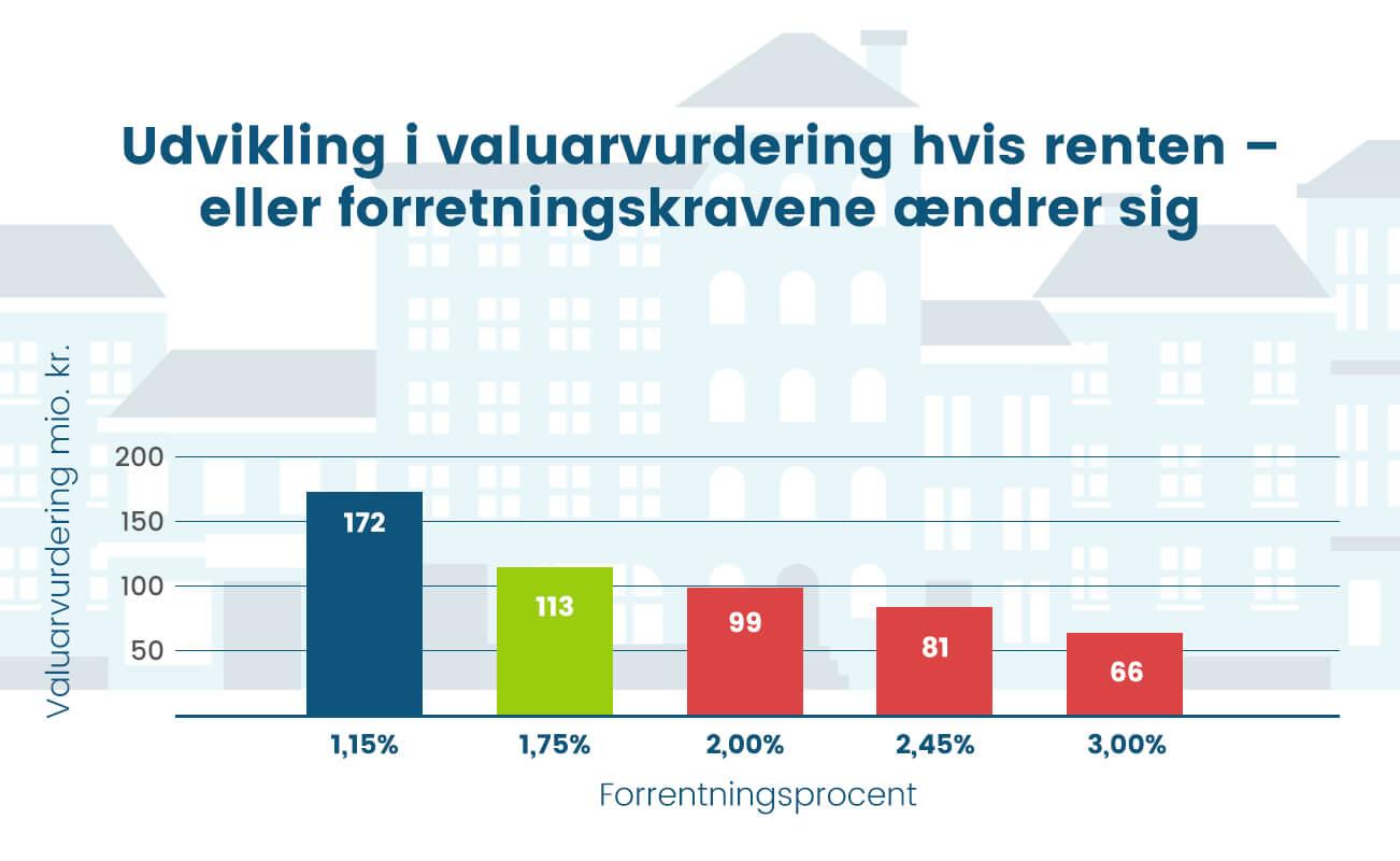 Udvikling i valuarvurdering