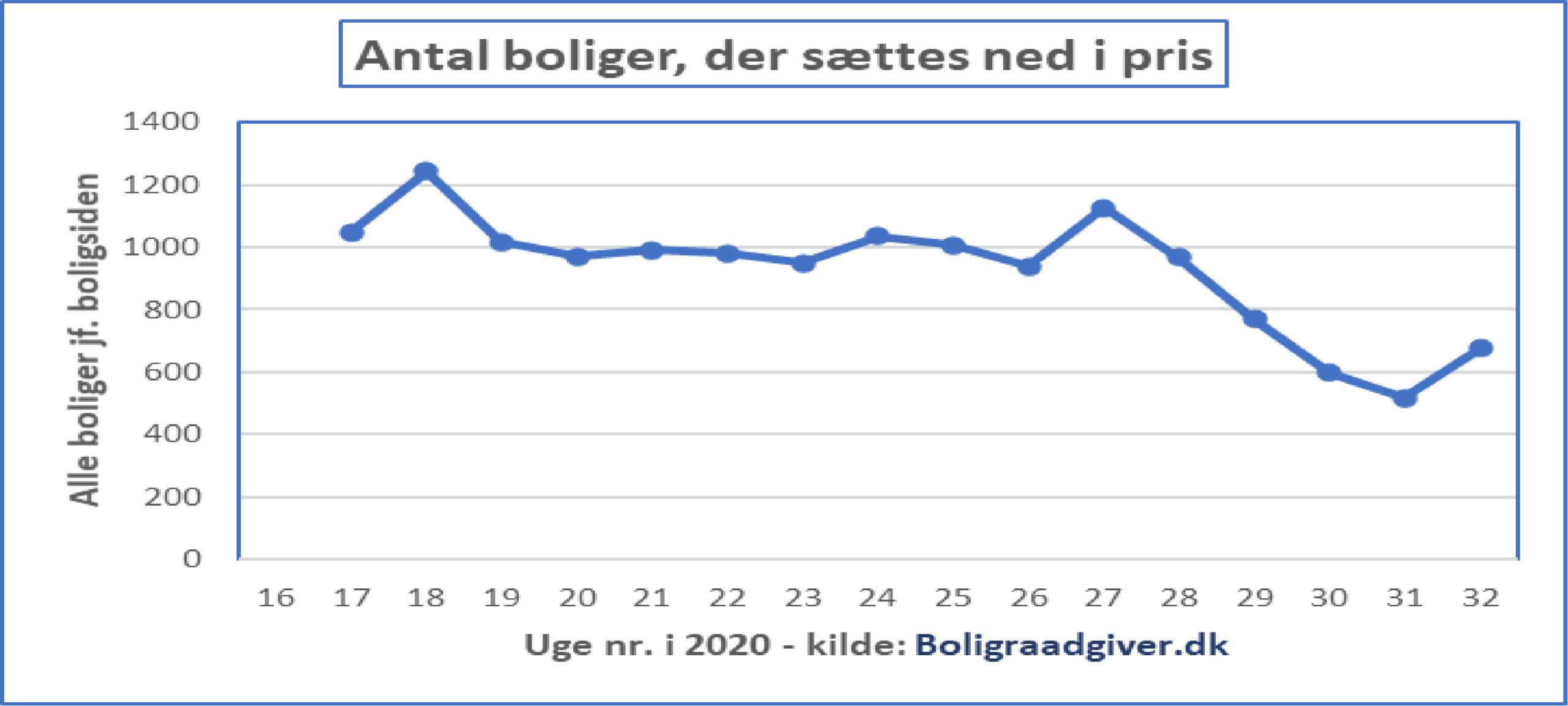 Færre boliger sættes ned i pris